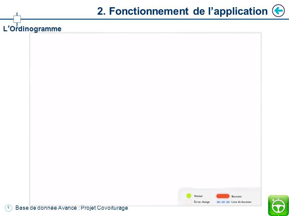 6 Base de donnée Avancé : Projet Covoiturage 2. Fonctionnement de lapplication LOrdinogramme