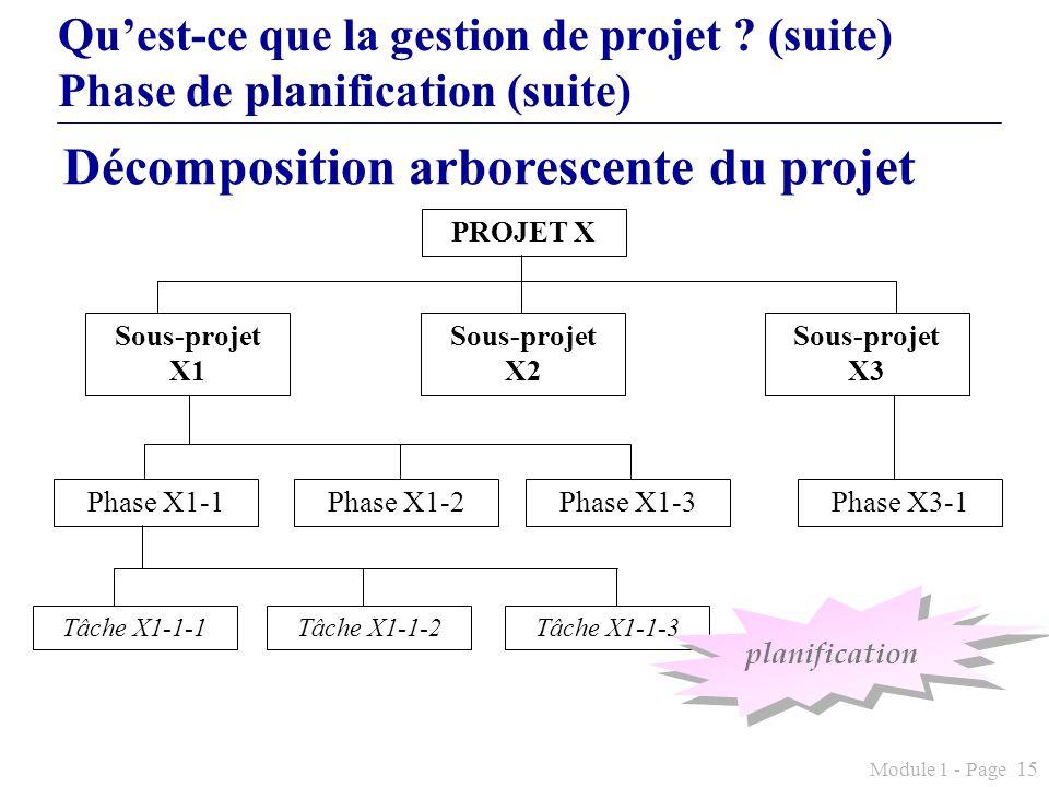 Module 1 - Page 15 Quest-ce que la gestion de projet ? (suite) Phase de planification (suite) PROJET X Sous-projet X1 Sous-projet X2 Sous-projet X3 Ph