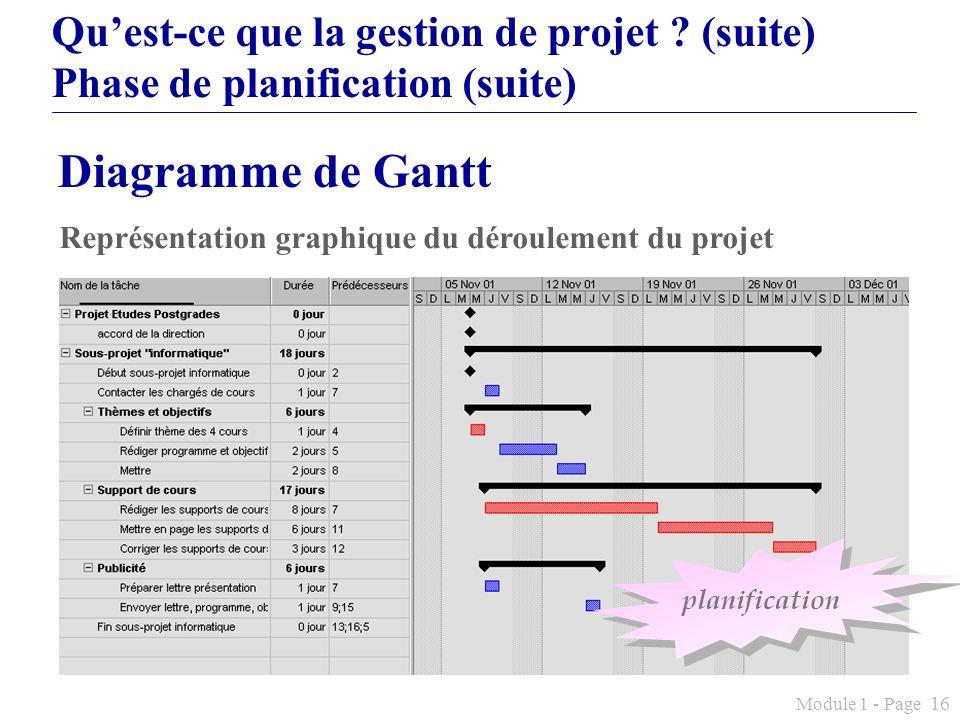 Module 1 - Page 16 Quest-ce que la gestion de projet ? (suite) Phase de planification (suite) Représentation graphique du déroulement du projet planif