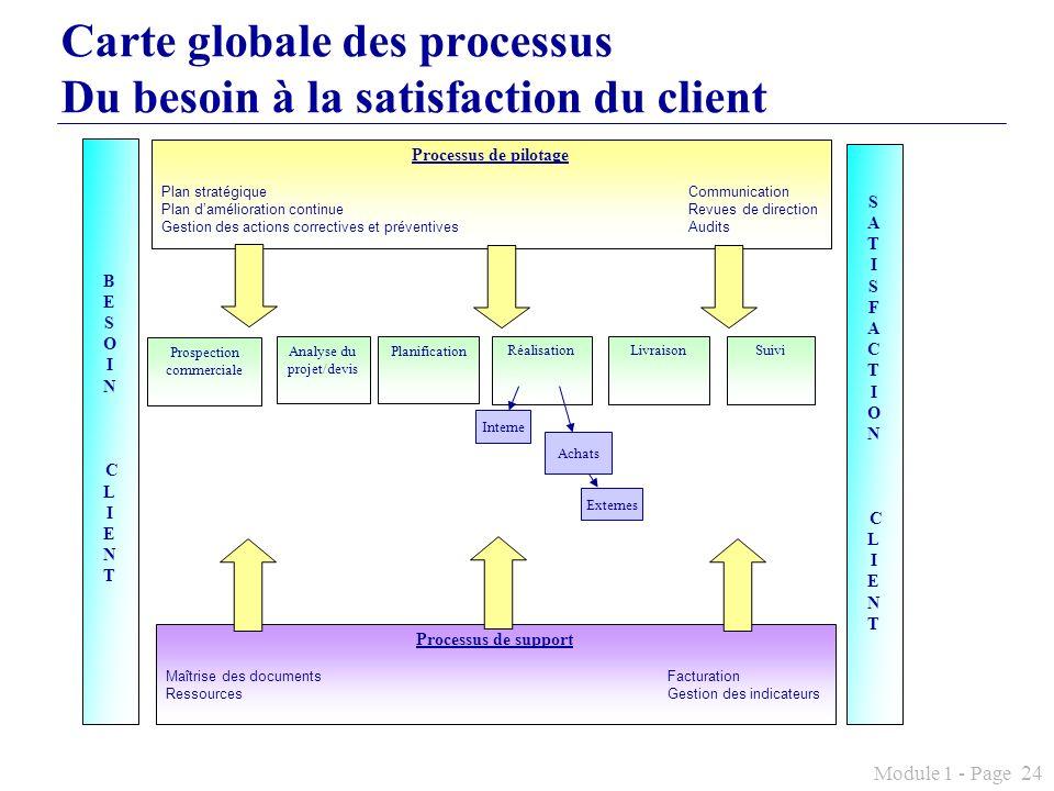 Module 1 - Page 24 Carte globale des processus Du besoin à la satisfaction du client Processus de pilotage Plan stratégiqueCommunication Plan damélior