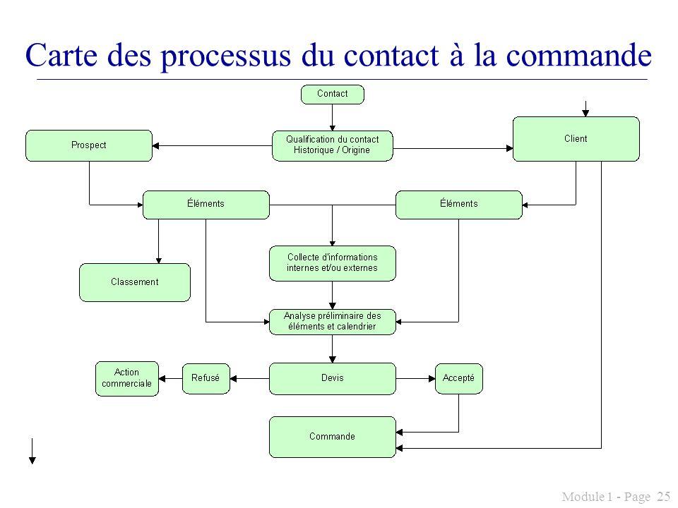 Module 1 - Page 25 Carte des processus du contact à la commande