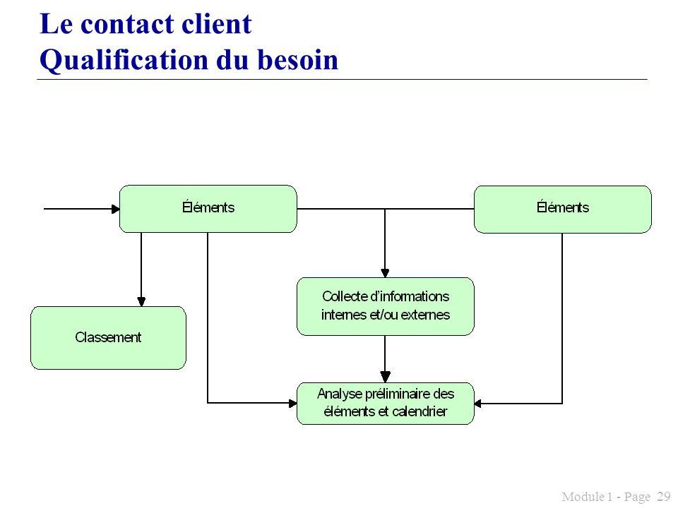 Module 1 - Page 29 Le contact client Qualification du besoin