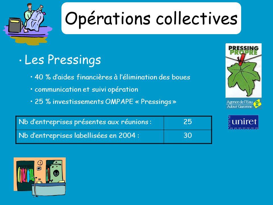 Opérations collectives Les Pressings Nb dentreprises présentes aux réunions :25 Nb dentreprises labellisées en 2004 :30 40 % daides financières à lélimination des boues communication et suivi opération 25 % investissements OMPAPE « Pressings »