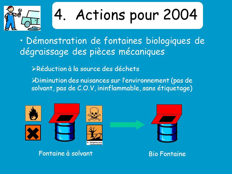 4.Actions pour 2004 Réduction à la source des déchets Diminution des nuisances sur lenvironnement (pas de solvant, pas de C.O.V, ininflammable, sans étiquetage) Démonstration de fontaines biologiques de dégraissage des pièces mécaniques Fontaine à solvant Bio Fontaine