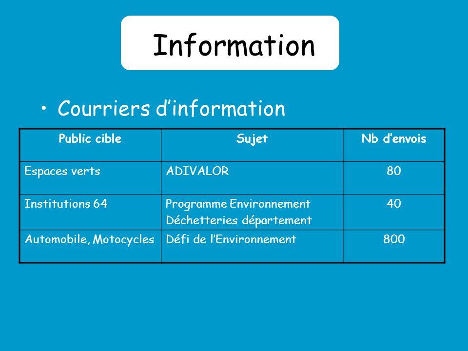 Conseil Individuel Pré-diagnostics Rapport de visite avec préconisations, suivi Permanences Environnement (Pau et Bayonne) SecteurNb Automobile20 Pressings25 Bois3 CM 641 Total :49