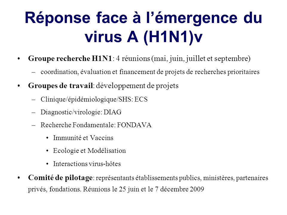 Réponse face à lémergence du virus A (H1N1)v Groupe recherche H1N1: 4 réunions (mai, juin, juillet et septembre) –coordination, évaluation et financement de projets de recherches prioritaires Groupes de travail: développement de projets –Clinique/épidémiologique/SHS: ECS –Diagnostic/virologie: DIAG –Recherche Fondamentale: FONDAVA Immunité et Vaccins Ecologie et Modélisation Interactions virus-hôtes Comité de pilotage : représentants établissements publics, ministères, partenaires privés, fondations.