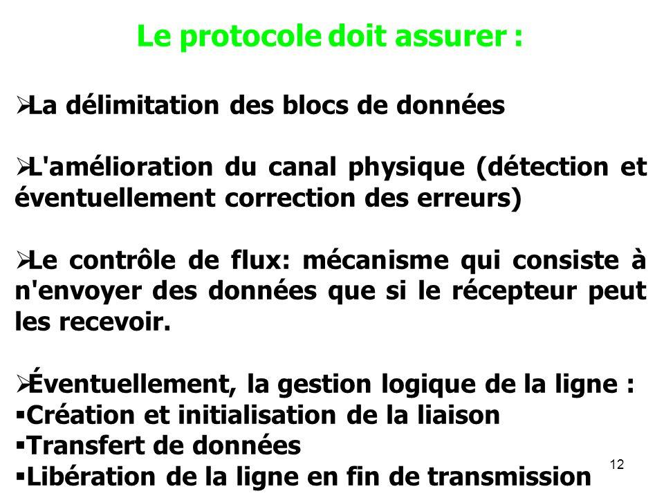 12 Le protocole doit assurer : La délimitation des blocs de données L'amélioration du canal physique (détection et éventuellement correction des erreu