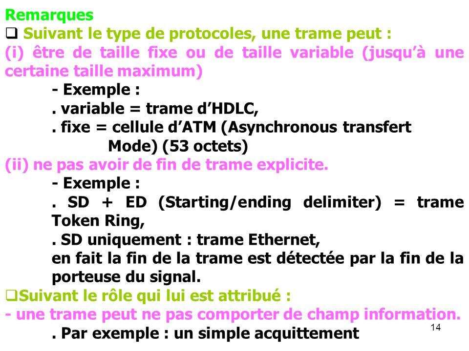 14 Remarques Suivant le type de protocoles, une trame peut : (i) être de taille fixe ou de taille variable (jusquà une certaine taille maximum) - Exem