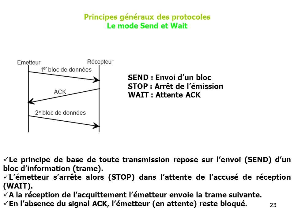23 Principes généraux des protocoles Le mode Send et Wait SEND : Envoi dun bloc STOP : Arrêt de lémission WAIT : Attente ACK Le principe de base de to