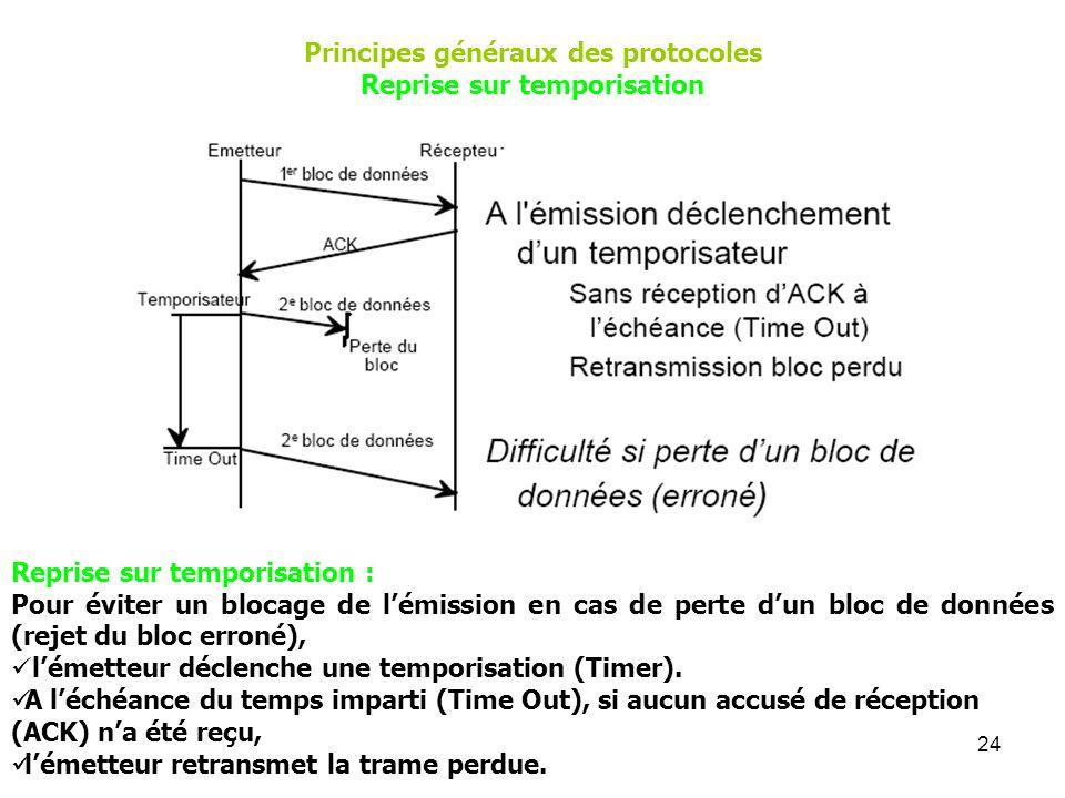 24 Reprise sur temporisation : Pour éviter un blocage de lémission en cas de perte dun bloc de données (rejet du bloc erroné), lémetteur déclenche une