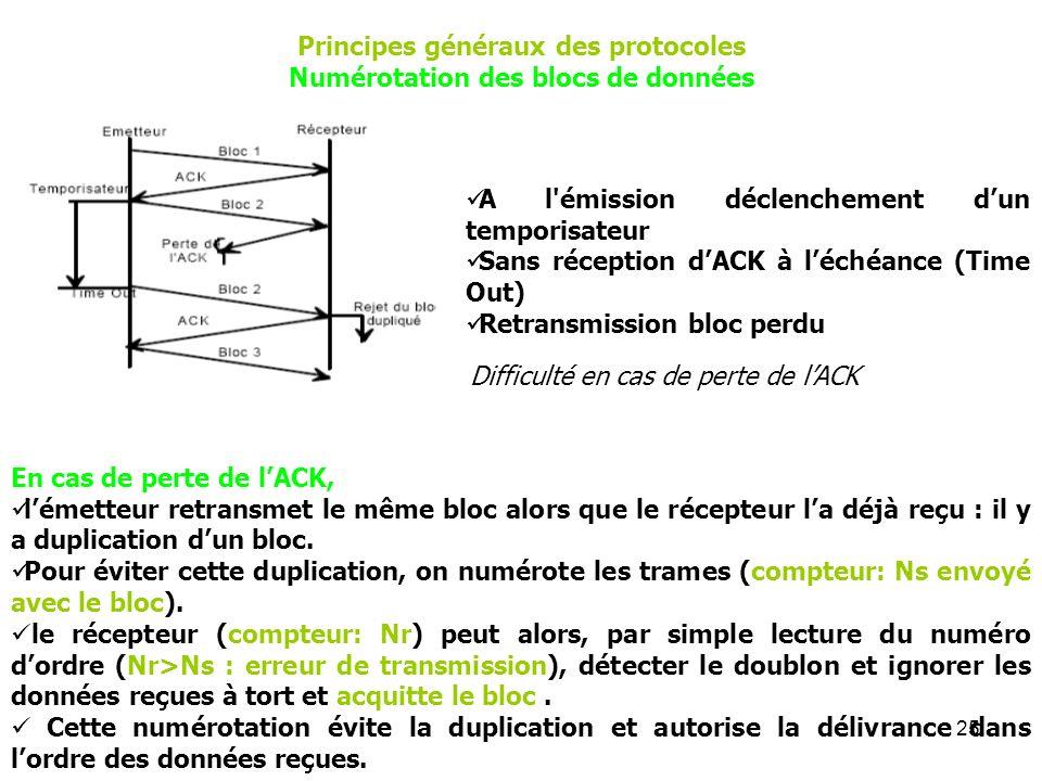 25 Principes généraux des protocoles Numérotation des blocs de données A l'émission déclenchement dun temporisateur Sans réception dACK à léchéance (T