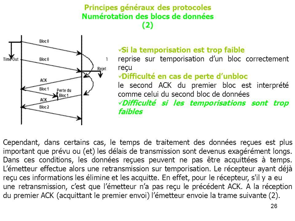 26 Principes généraux des protocoles Numérotation des blocs de données (2) Si la temporisation est trop faible reprise sur temporisation dun bloc corr