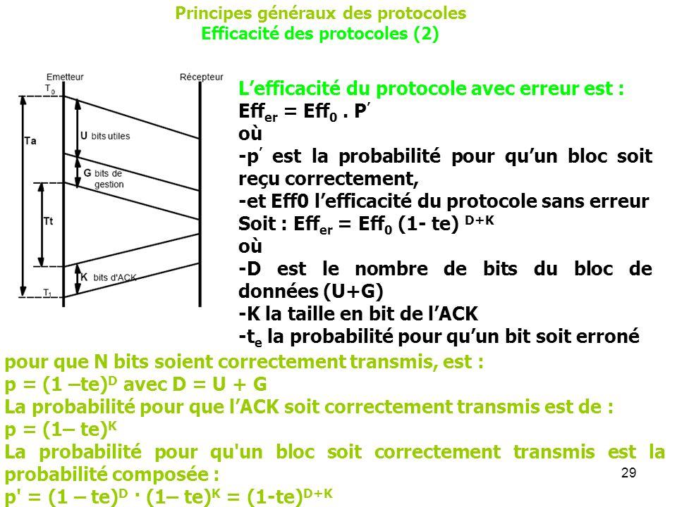 29 Principes généraux des protocoles Efficacité des protocoles (2) Lefficacité du protocole avec erreur est : Eff er = Eff 0. P où -p est la probabili