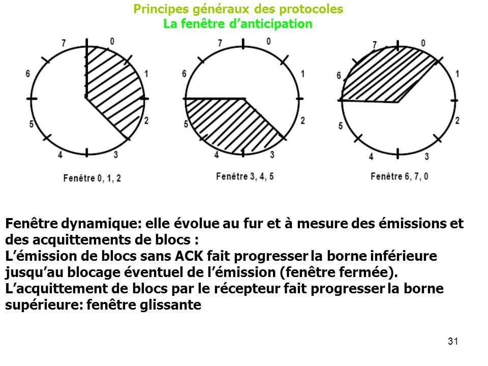 31 Principes généraux des protocoles La fenêtre danticipation Fenêtre dynamique: elle évolue au fur et à mesure des émissions et des acquittements de