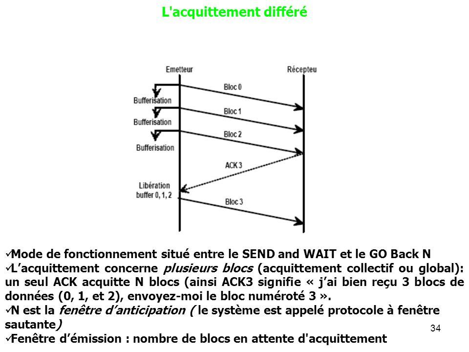 34 L'acquittement différé Mode de fonctionnement situé entre le SEND and WAIT et le GO Back N Lacquittement concerne plusieurs blocs (acquittement col