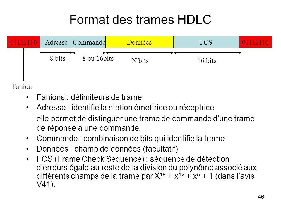 46 Format des trames HDLC 01111110AdresseCommande01111110DonnéesFCS 8 bits 16 bitsN bits Fanion 8 ou 16bits Fanions : délimiteurs de trame Adresse : i