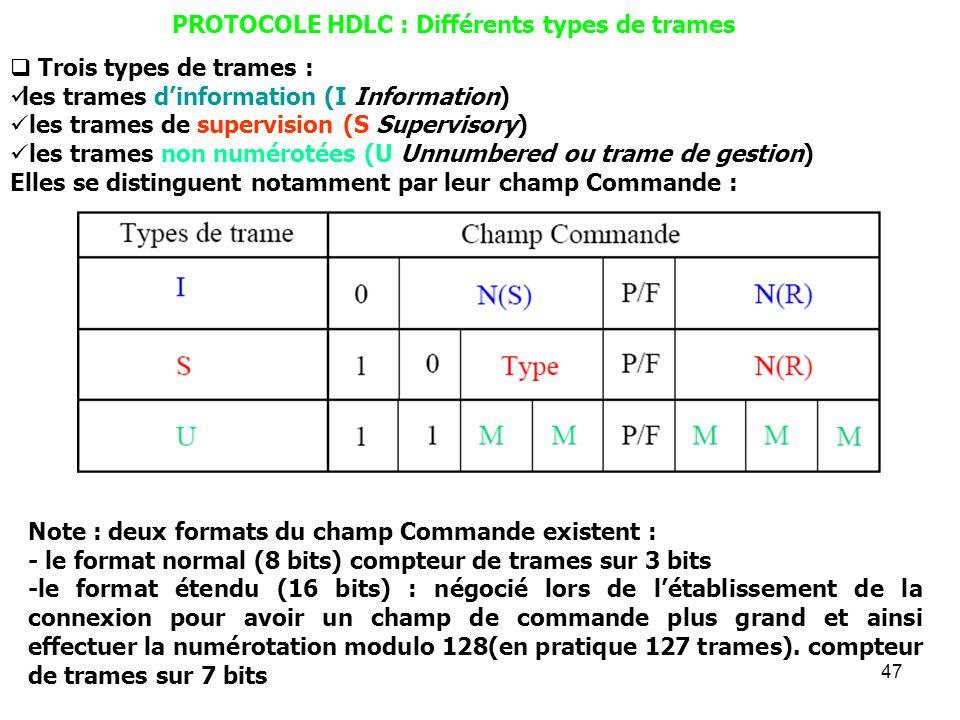 47 PROTOCOLE HDLC : Différents types de trames Trois types de trames : les trames dinformation (I Information) les trames de supervision (S Supervisor