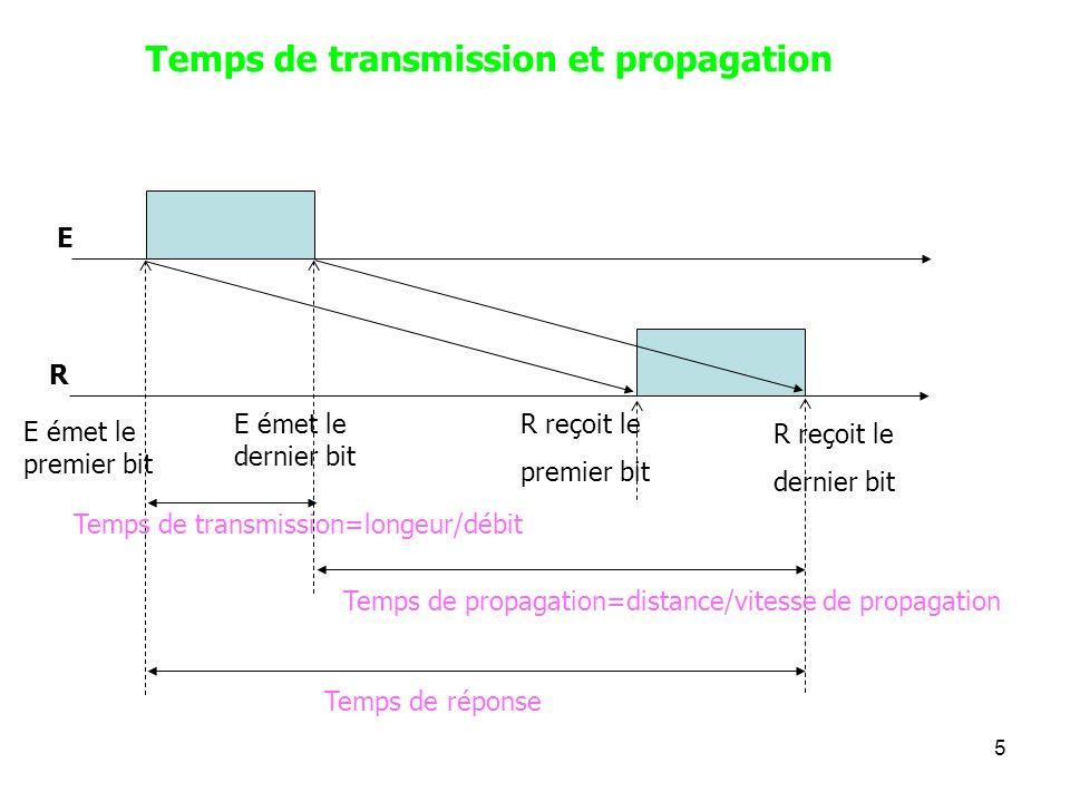 5 Temps de transmission et propagation E R E émet le premier bit E émet le dernier bit R reçoit le premier bit R reçoit le dernier bit Temps de transm