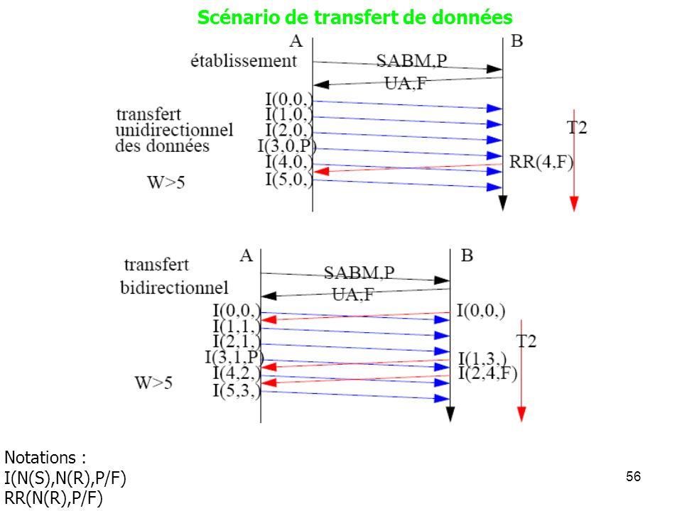 56 Scénario de transfert de données Notations : I(N(S),N(R),P/F) RR(N(R),P/F)
