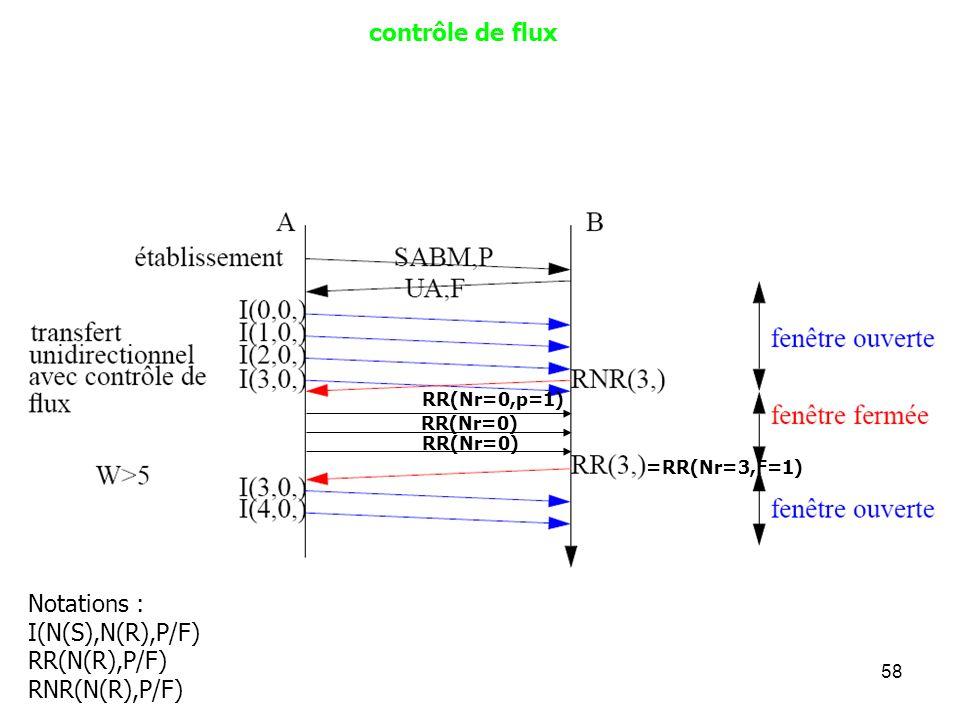 58 contrôle de flux RR(Nr=0,p=1) RR(Nr=0) =RR(Nr=3,F=1) Notations : I(N(S),N(R),P/F) RR(N(R),P/F) RNR(N(R),P/F)