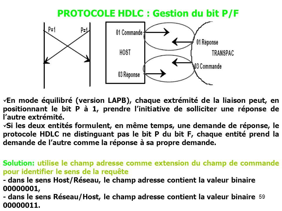 59 PROTOCOLE HDLC : Gestion du bit P/F En mode équilibré (version LAPB), chaque extrémité de la liaison peut, en positionnant le bit P à 1, prendre li