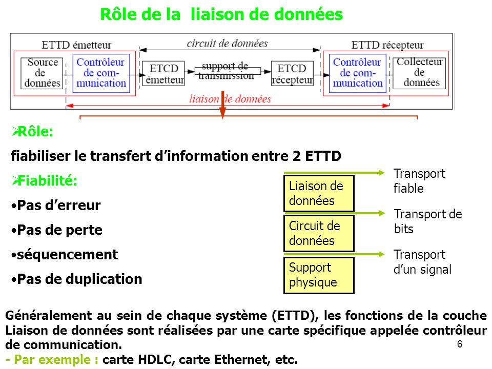 6 Rôle de la liaison de données Rôle: fiabiliser le transfert dinformation entre 2 ETTD Fiabilité: Pas derreur Pas de perte séquencement Pas de duplic