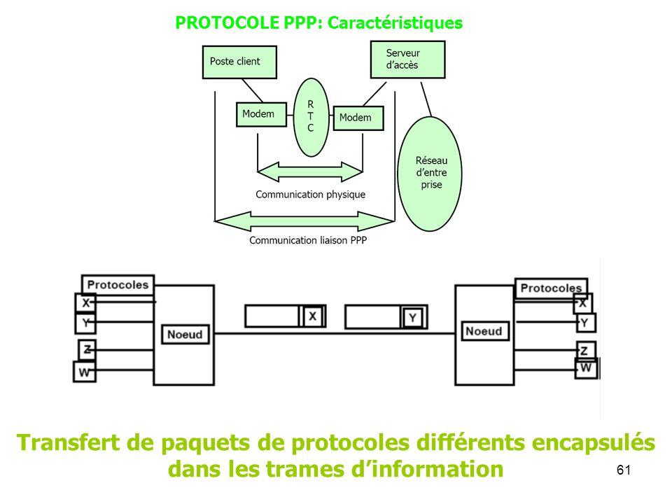 61 PROTOCOLE PPP: Caractéristiques Transfert de paquets de protocoles différents encapsulés dans les trames dinformation