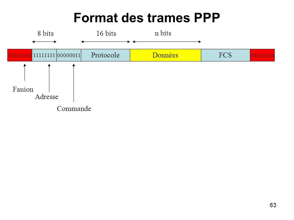 63 Format des trames PPP Fanion Adresse Commande 8 bits16 bits 011111101111111100000011 DonnéesFCSProtocole 01111110 n bits