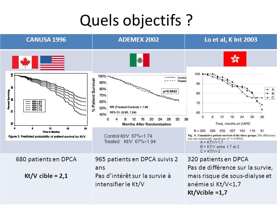 Quels objectifs ? CANUSA 1996ADEMEX 2002Lo et al, K Int 2003 680 patients en DPCA Kt/V cible = 2,1 965 patients en DPCA suivis 2 ans Pas dintérêt sur