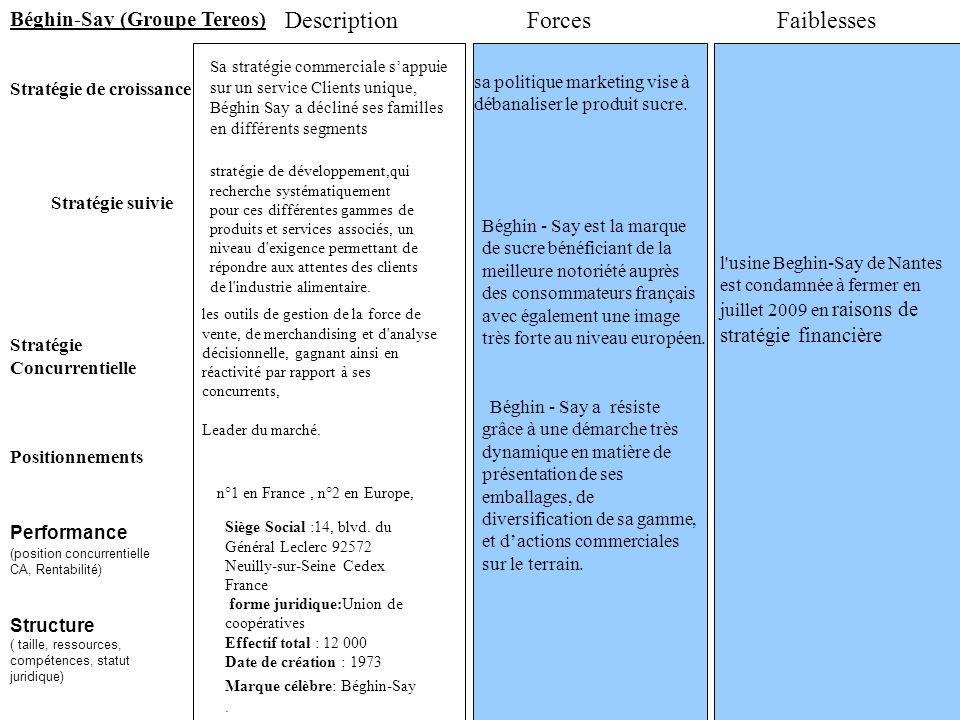 Stratégie suivie Stratégie de croissance ForcesFaiblesses Stratégie Concurrentielle Positionnements Description Siège Social :14, blvd. du Général Lec