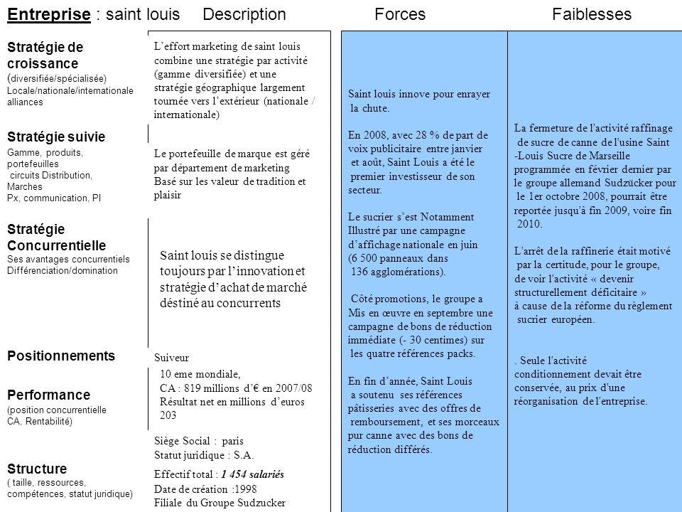 Entreprise : saint louis Stratégie suivie Stratégie de croissance ( diversifiée/spécialisée) Locale/nationale/internationale alliances Saint louis inn