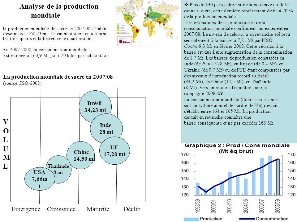 la production mondiale du sucre en 2007/08 s'établit désormais à 168,73 mt. La canne à sucre en a fourni les trois quarts et la betterave le quart res
