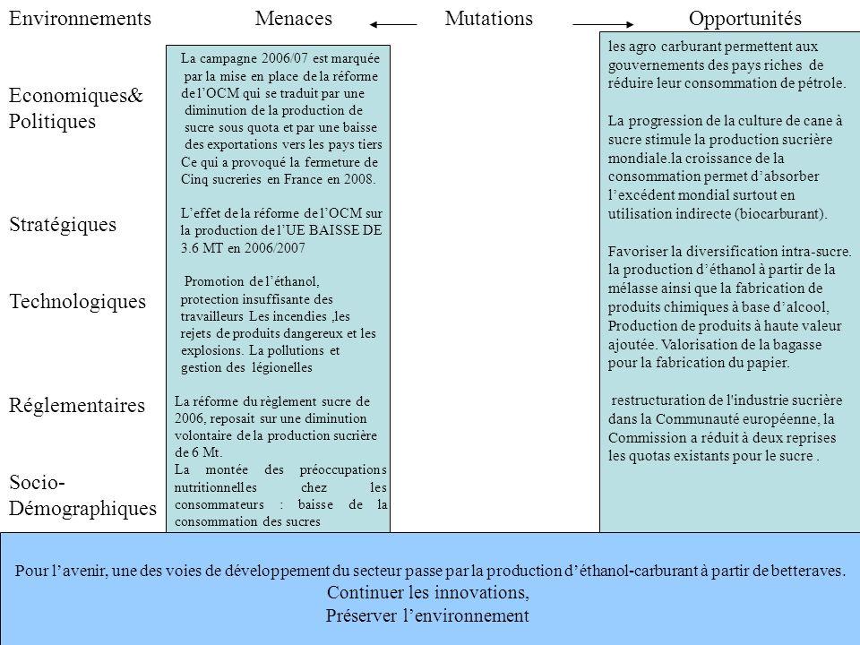 Environnements MenacesOpportunitésMutations Economiques& Politiques Stratégiques Technologiques Réglementaires Socio- Démographiques Pour lavenir, une