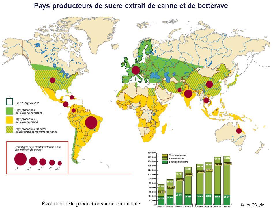 Évolution de la production sucrière mondiale Source: FO light Pays producteurs de sucre extrait de canne et de betterave