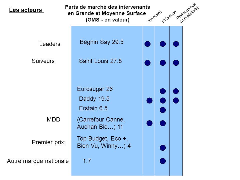 Les acteurs Parts de marché des intervenants en Grande et Moyenne Surface (GMS - en valeur) Innovant Présence Performance Compétitivité Leaders Suiveu