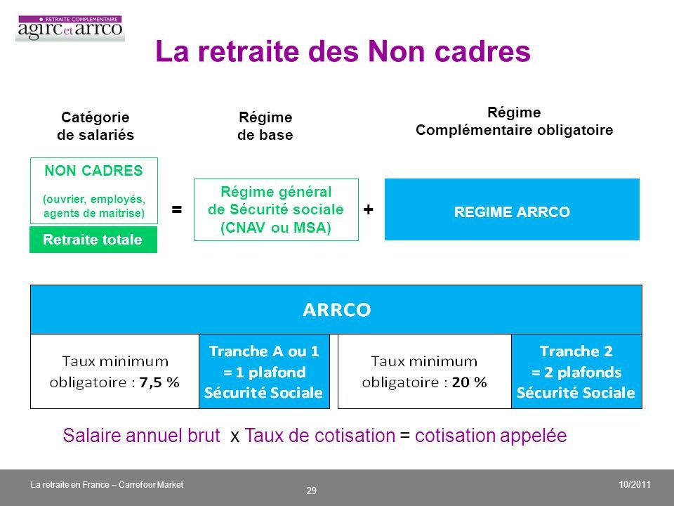 v 29 10/2011 La retraite en France – Carrefour Market La retraite des Non cadres Régime de base Régime Complémentaire obligatoire Catégorie de salarié