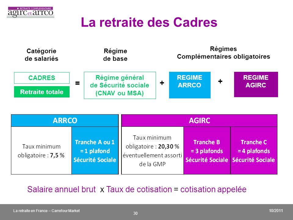 v 30 10/2011 La retraite en France – Carrefour Market La retraite des Cadres Régime de base Régimes Complémentaires obligatoires Catégorie de salariés