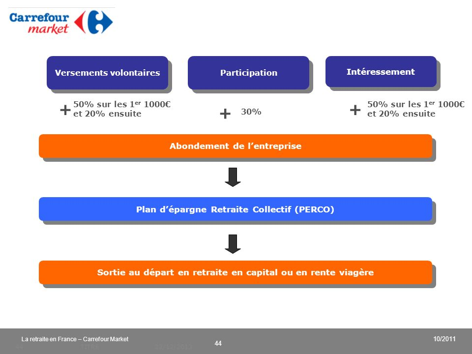 v 44 10/2011 La retraite en France – Carrefour Market 22/12/2013TITRE44 Intéressement Participation Abondement de lentreprise Plan dépargne Retraite C