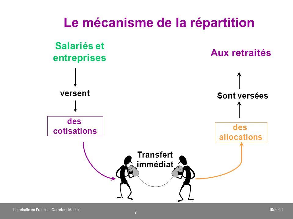 v 7 10/2011 La retraite en France – Carrefour Market Le mécanisme de la répartition Salariés et entreprises versent des cotisations Aux retraités Sont