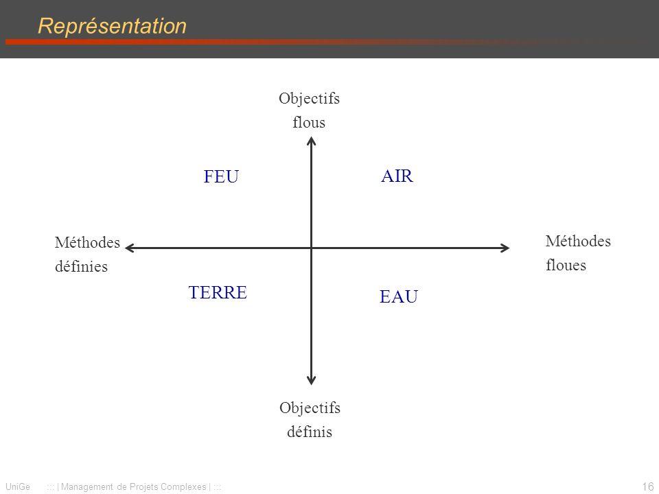 16 UniGe ::: | Management de Projets Complexes | ::: Représentation Objectifs définis Objectifs flous Méthodes définies Méthodes floues FEU EAU TERRE