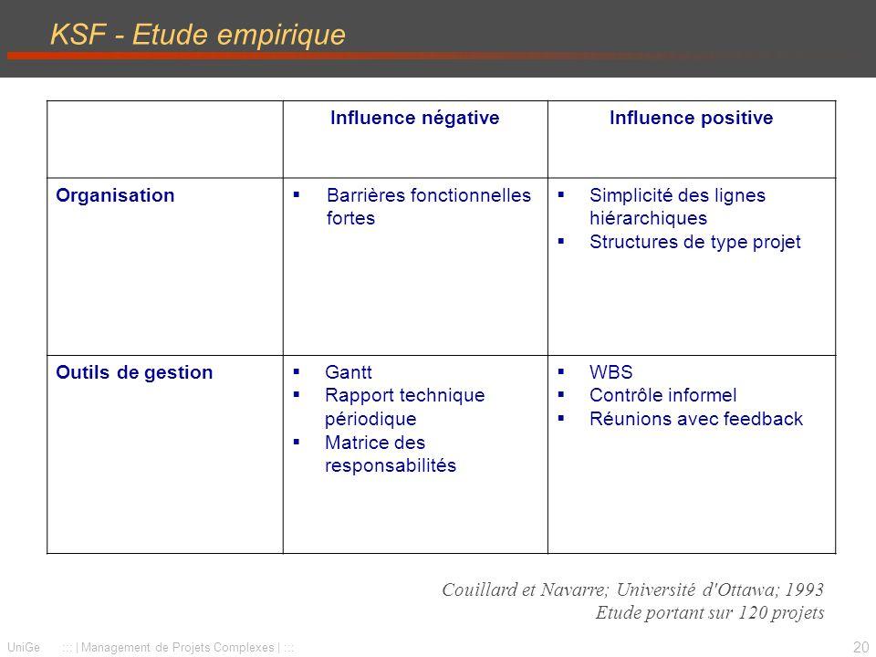 20 UniGe ::: | Management de Projets Complexes | ::: KSF - Etude empirique Influence négativeInfluence positive Organisation Barrières fonctionnelles