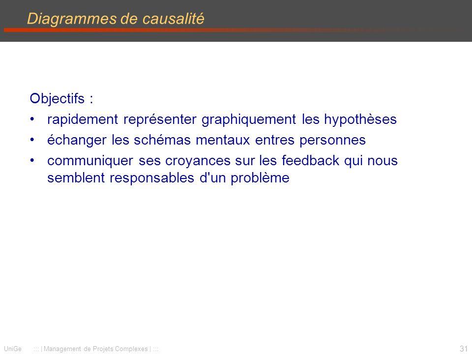 31 UniGe ::: | Management de Projets Complexes | ::: Diagrammes de causalité Objectifs : rapidement représenter graphiquement les hypothèses échanger