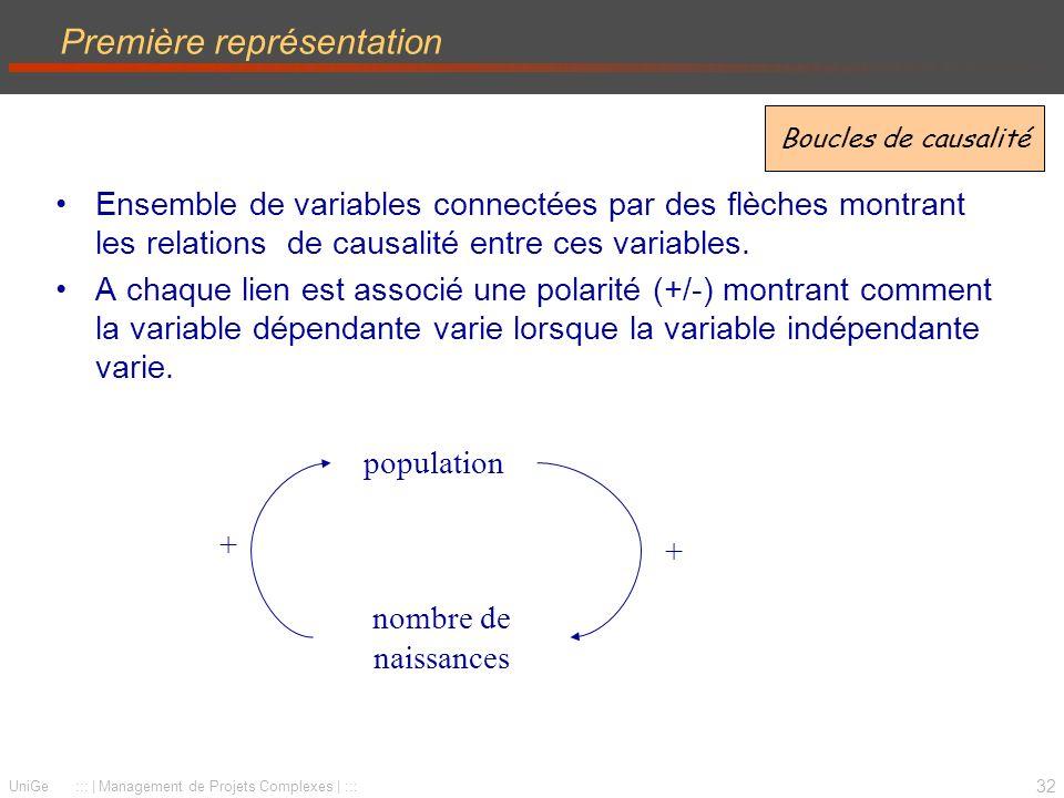 32 UniGe :::   Management de Projets Complexes   ::: Première représentation Ensemble de variables connectées par des flèches montrant les relations de causalité entre ces variables.