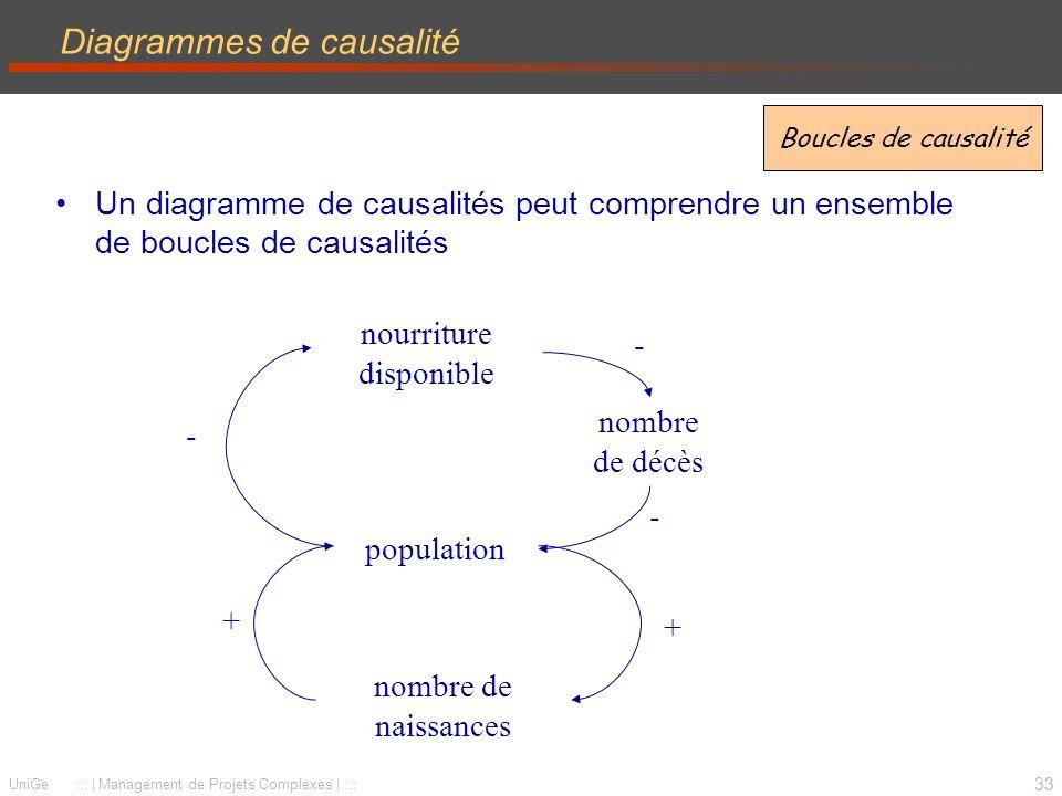 33 UniGe :::   Management de Projets Complexes   ::: Diagrammes de causalité Un diagramme de causalités peut comprendre un ensemble de boucles de causalités population nombre de naissances + + nourriture disponible - - nombre de décès - Boucles de causalité