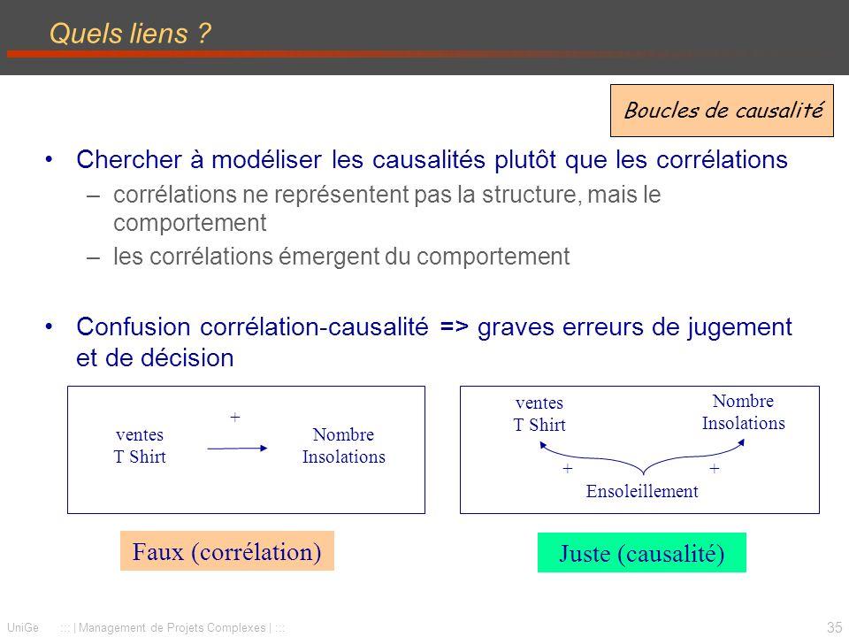 35 UniGe ::: | Management de Projets Complexes | ::: Quels liens ? Chercher à modéliser les causalités plutôt que les corrélations –corrélations ne re