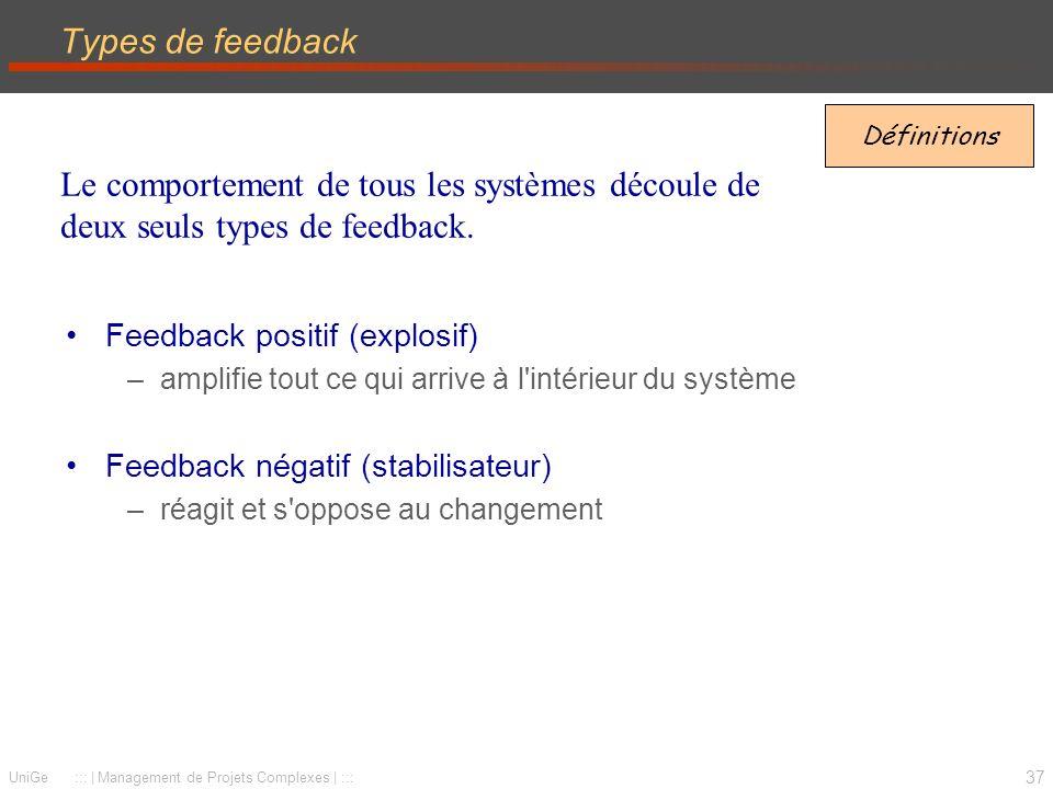 37 UniGe :::   Management de Projets Complexes   ::: Types de feedback Feedback positif (explosif) –amplifie tout ce qui arrive à l intérieur du système Feedback négatif (stabilisateur) –réagit et s oppose au changement Définitions Le comportement de tous les systèmes découle de deux seuls types de feedback.