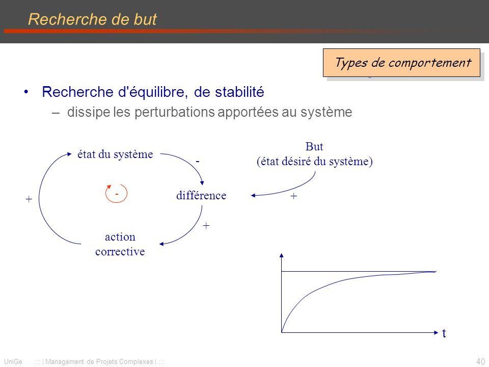 40 UniGe :::   Management de Projets Complexes   ::: Recherche de but Recherche d équilibre, de stabilité –dissipe les perturbations apportées au système Types de comportement action corrective état du système + + différence - - But (état désiré du système) + t Types de comportement
