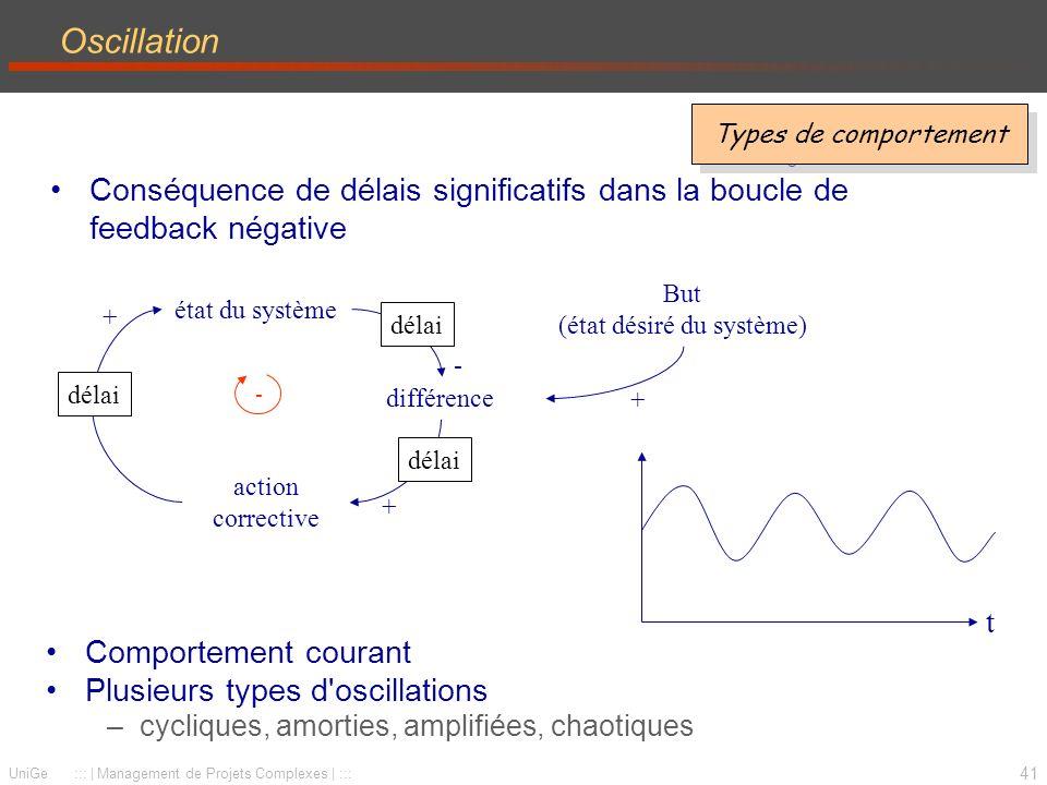 41 UniGe ::: | Management de Projets Complexes | ::: Oscillation Conséquence de délais significatifs dans la boucle de feedback négative Types de comp