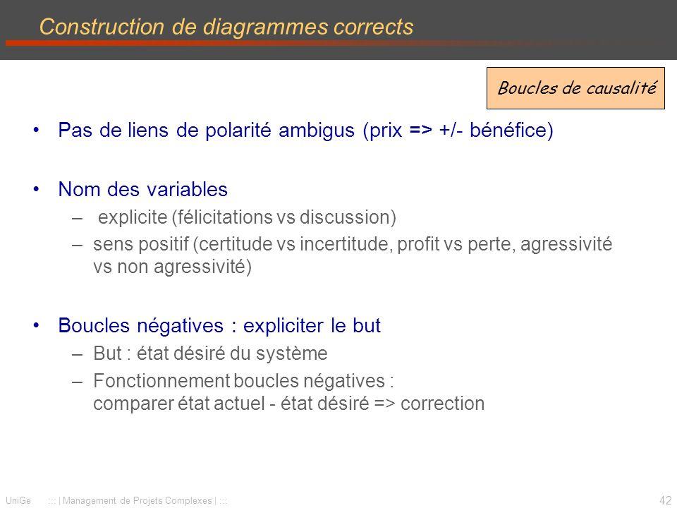 42 UniGe ::: | Management de Projets Complexes | ::: Construction de diagrammes corrects Pas de liens de polarité ambigus (prix => +/- bénéfice) Nom d