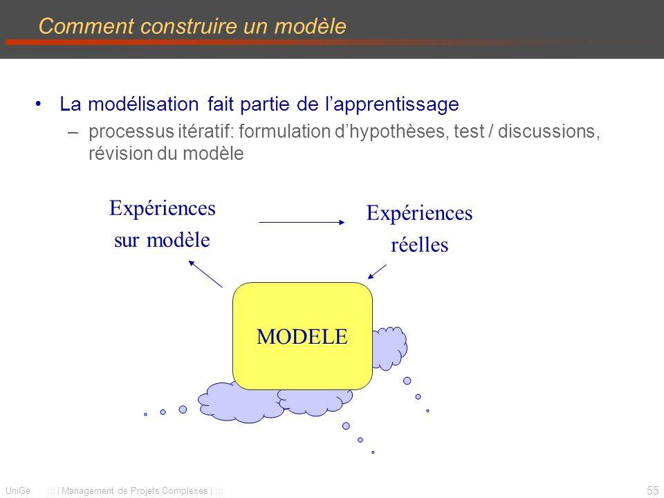 55 UniGe :::   Management de Projets Complexes   ::: Comment construire un modèle La modélisation fait partie de lapprentissage –processus itératif: formulation dhypothèses, test / discussions, révision du modèle Expériences sur modèle Expériences réelles MODELE